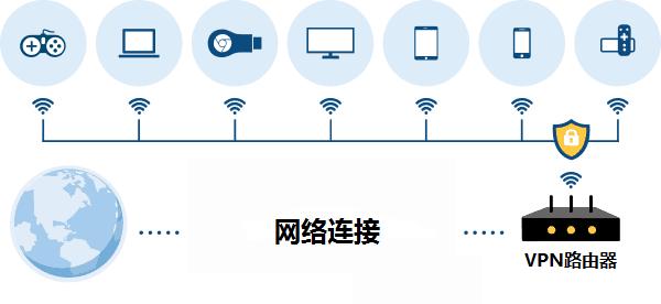 VPN路由器, 最好的VPN路由器, 翻墙路由器, 跨境电商公司, VPN路由器原理